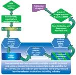 The IPCC Process