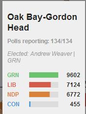 obgh-votes