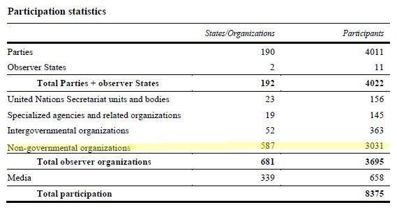 cop19-participation-stats