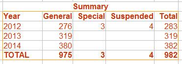 ECOSOC-Totals-2012-2014